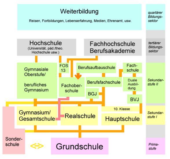 Täpselt nii lihtne ja loogiline on saksa haridussüsteema. Täitsa omane sakslastele ju! :)