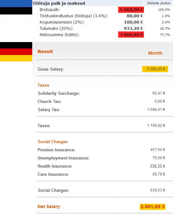 Saksa maksusüsteemis on muidugi miljon tegurit, mis su makse mõjutavad, aga mingi võrdlusmomendi saab kätte.
